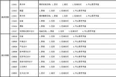 杭州将军画室丨新疆艺术学院2019年普通本科、专科招生简章