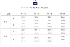 杭州将军画室 美术考生及其家长必看的一份数据!