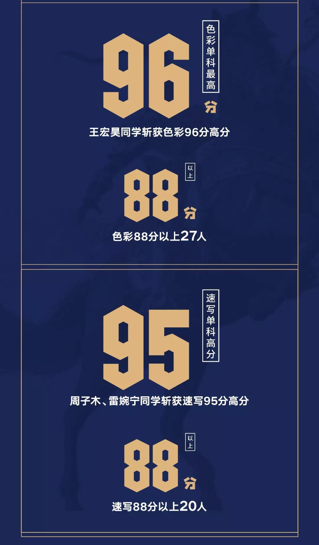 浙江省联考捷报2