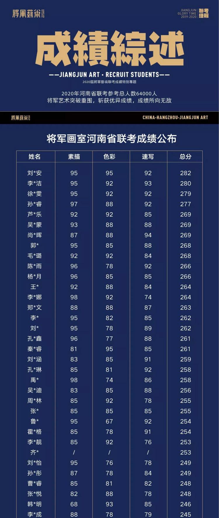 河南联考成绩综述1