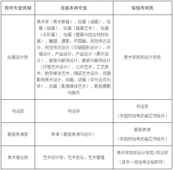 鲁美校考专业安排表